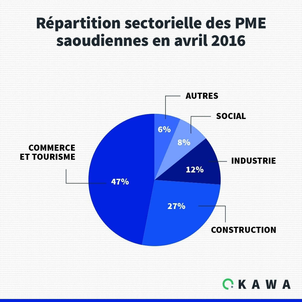 Répartition sectorielle des PME saoudiennes en avril 2016